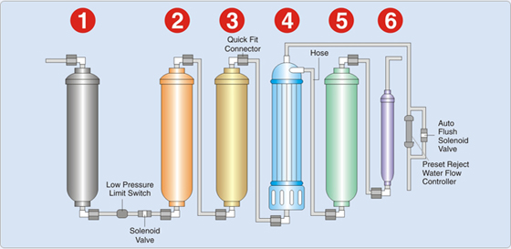US Consumer Water Purification and Air Cleaning Systems Market, US demand to grow 5.6% annually through 2012Demand for consumer water purification and air cleaning